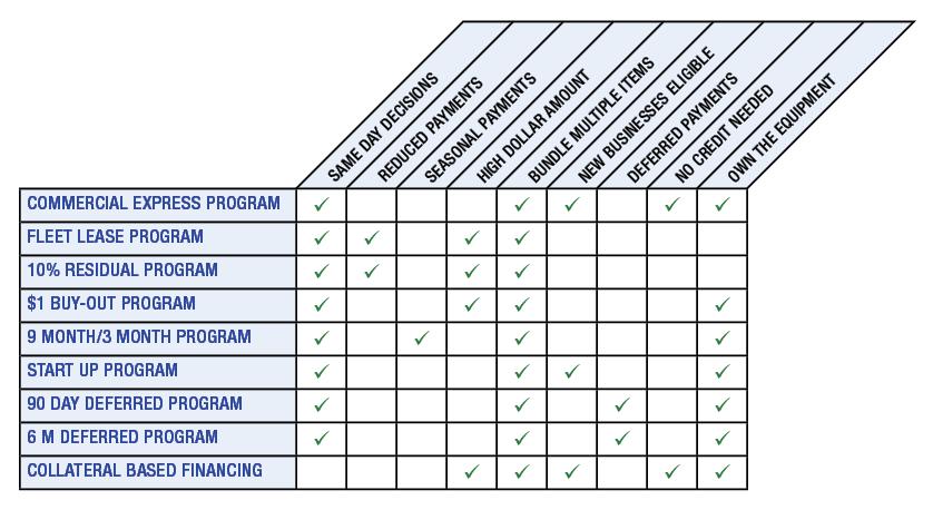 Financing Comparison Chart